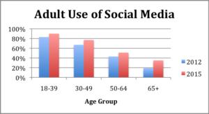 adult-use-of-social-media
