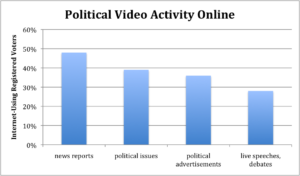 political-video-activity-online